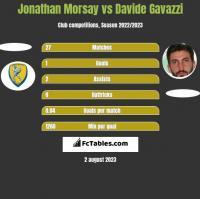 Jonathan Morsay vs Davide Gavazzi h2h player stats