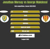 Jonathan Morsay vs George Makdessi h2h player stats