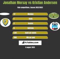 Jonathan Morsay vs Kristian Andersen h2h player stats