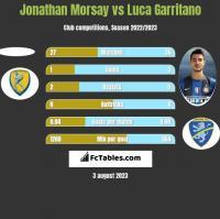 Jonathan Morsay vs Luca Garritano h2h player stats