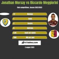 Jonathan Morsay vs Riccardo Meggiorini h2h player stats