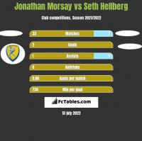 Jonathan Morsay vs Seth Hellberg h2h player stats