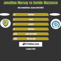 Jonathan Morsay vs Davide Mazzocco h2h player stats