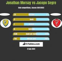 Jonathan Morsay vs Jacopo Segre h2h player stats