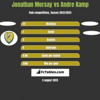 Jonathan Morsay vs Andre Kamp h2h player stats