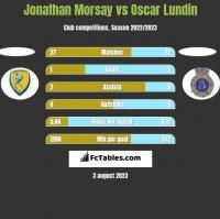 Jonathan Morsay vs Oscar Lundin h2h player stats