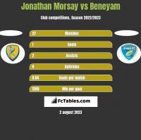 Jonathan Morsay vs Beneyam h2h player stats