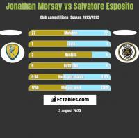 Jonathan Morsay vs Salvatore Esposito h2h player stats