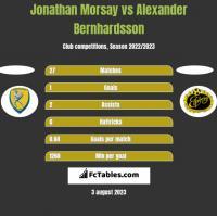 Jonathan Morsay vs Alexander Bernhardsson h2h player stats