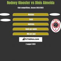 Rodney Klooster vs Dinis Almeida h2h player stats