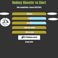 Rodney Klooster vs Ebert h2h player stats