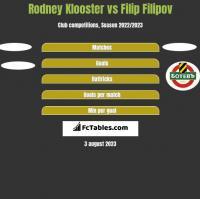 Rodney Klooster vs Filip Filipov h2h player stats