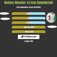 Rodney Klooster vs Ivan Bandalovski h2h player stats