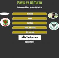 Flavio vs Ali Turan h2h player stats