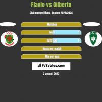 Flavio vs Gilberto h2h player stats