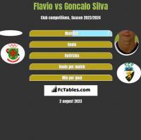 Flavio vs Goncalo Silva h2h player stats