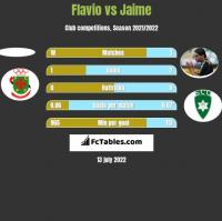 Flavio vs Jaime h2h player stats
