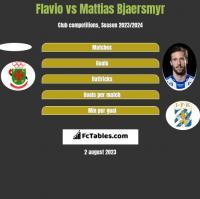 Flavio vs Mattias Bjaersmyr h2h player stats