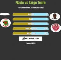 Flavio vs Zargo Toure h2h player stats