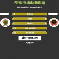 Flavio vs Arda Kizildag h2h player stats