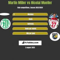Martin Miller vs Nicolai Mueller h2h player stats