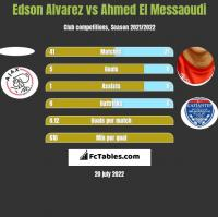 Edson Alvarez vs Ahmed El Messaoudi h2h player stats