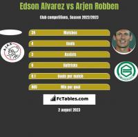 Edson Alvarez vs Arjen Robben h2h player stats