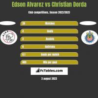 Edson Alvarez vs Christian Dorda h2h player stats