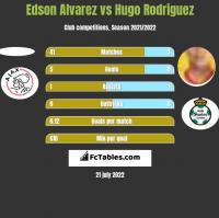 Edson Alvarez vs Hugo Rodriguez h2h player stats