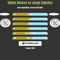 Edson Alvarez vs Jorge Sanchez h2h player stats