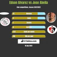 Edson Alvarez vs Jose Abella h2h player stats
