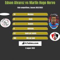 Edson Alvarez vs Martin Hugo Nervo h2h player stats
