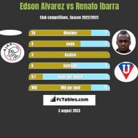 Edson Alvarez vs Renato Ibarra h2h player stats