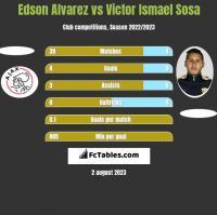 Edson Alvarez vs Victor Ismael Sosa h2h player stats