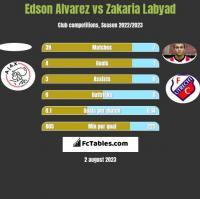 Edson Alvarez vs Zakaria Labyad h2h player stats