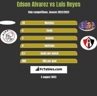 Edson Alvarez vs Luis Reyes h2h player stats