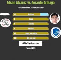 Edson Alvarez vs Gerardo Arteaga h2h player stats