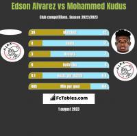 Edson Alvarez vs Mohammed Kudus h2h player stats