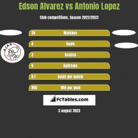 Edson Alvarez vs Antonio Lopez h2h player stats