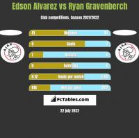Edson Alvarez vs Ryan Gravenberch h2h player stats