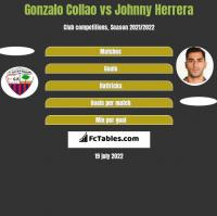 Gonzalo Collao vs Johnny Herrera h2h player stats