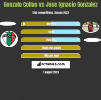 Gonzalo Collao vs Jose Ignacio Gonzalez h2h player stats