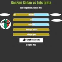 Gonzalo Collao vs Luis Ureta h2h player stats