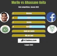 Murilo vs Alhassane Keita h2h player stats
