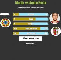 Murilo vs Andre Horta h2h player stats