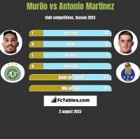 Murilo vs Antonio Martinez h2h player stats
