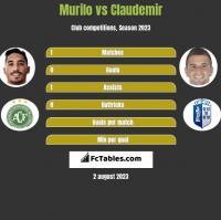 Murilo vs Claudemir h2h player stats