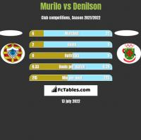 Murilo vs Denilson h2h player stats