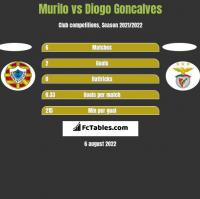 Murilo vs Diogo Goncalves h2h player stats