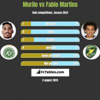 Murilo vs Fabio Martins h2h player stats